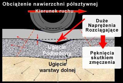 Mesh Track - Wzmocnienie Warstwy Podbudowy (Road Base Reinforcement) 1