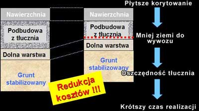 Mesh Track - Wzmocnienie Warstwy Podbudowy (Road Base Reinforcement) 8