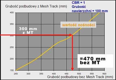 Mesh Track - Wzmocnienie Warstwy Podbudowy (Road Base Reinforcement) 9